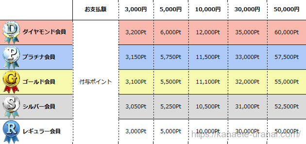 公式のポイント表